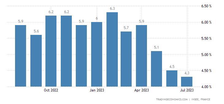 02f2ea146b34 France Inflation Rate