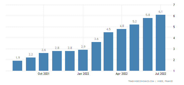 France Inflation Rate | 2019 | Data | Chart | Calendar