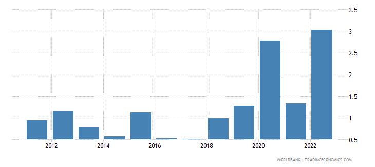 france inflation gdp deflator annual percent wb data