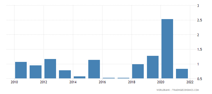 france inflation gdp deflator linked series annual percent wb data