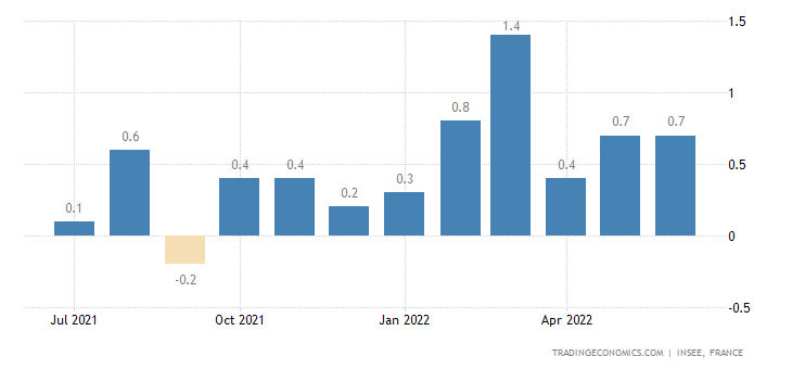 France Inflation Rate MoM