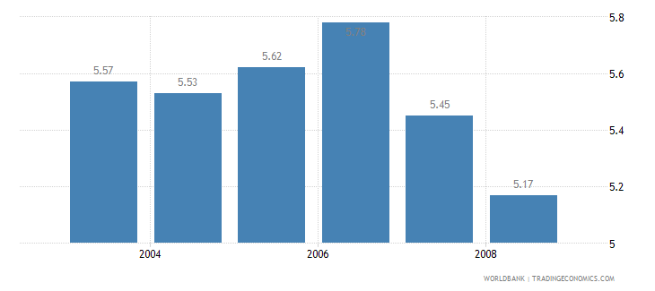 france information and communication technology expenditure percent of gdp wb data