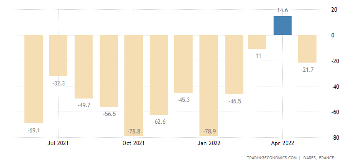 France Initial Jobless Claims