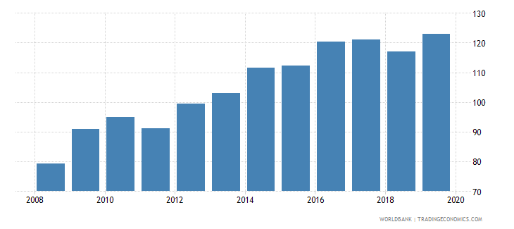 france insurance company assets to gdp percent wb data