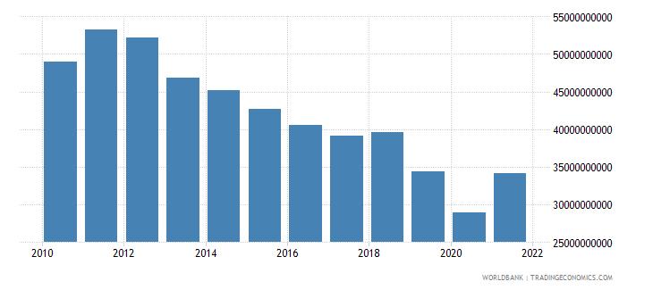 france interest payments current lcu wb data