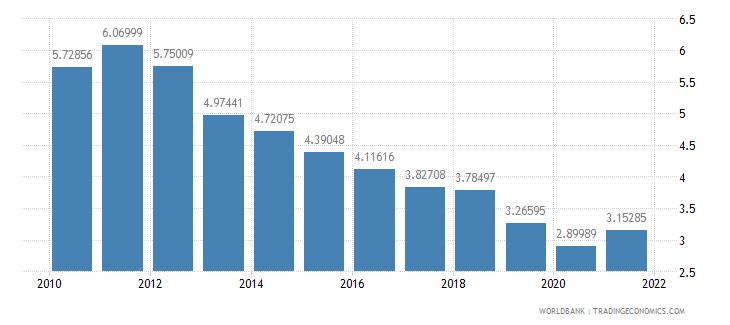 france interest payments percent of revenue wb data