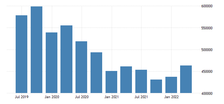 france international investment position financial account direct investment eurostat data