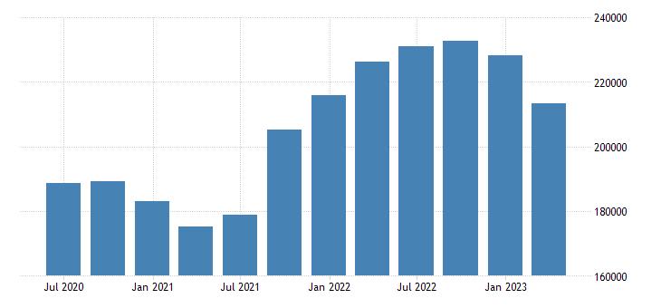 france international investment position financial account reserve assets eurostat data