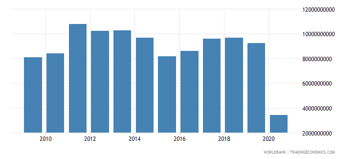france international tourism expenditures for passenger transport items us dollar wb data