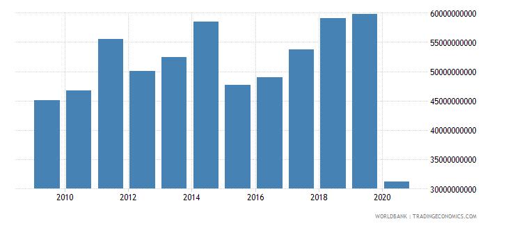 france international tourism expenditures us dollar wb data
