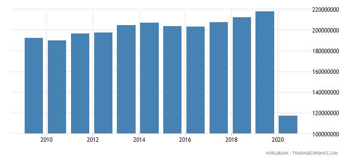 france international tourism number of arrivals wb data
