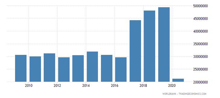 france international tourism number of departures wb data