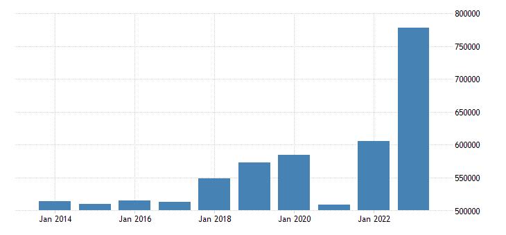 france international trade imports eurostat data