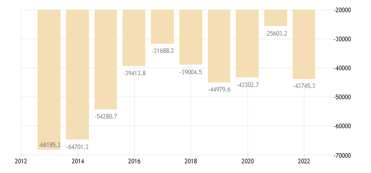 france international trade of mineral fuels lubricants related materials sitc 3 trade balance eurostat data