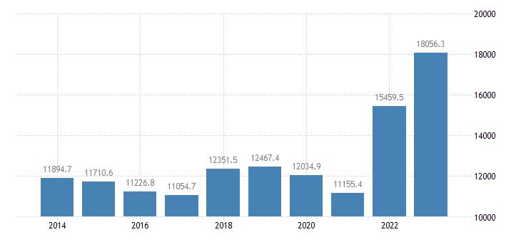 france international trade of raw materials sitc 24 exports eurostat data