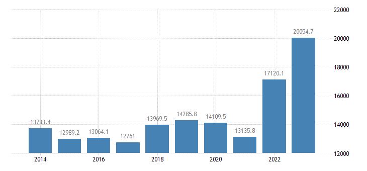 france international trade of raw materials sitc 24 imports eurostat data