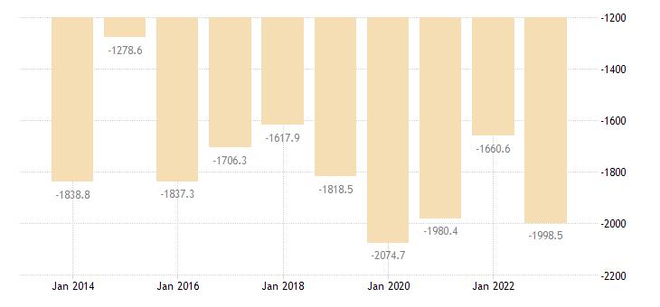 france international trade of raw materials sitc 24 trade balance eurostat data