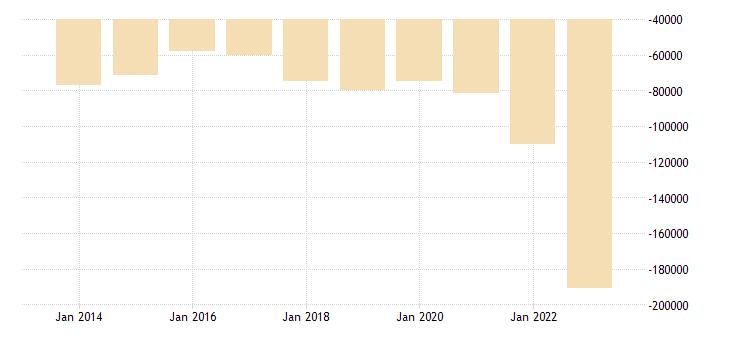 france international trade trade balance eurostat data