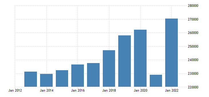 france intra eu trade exports eurostat data
