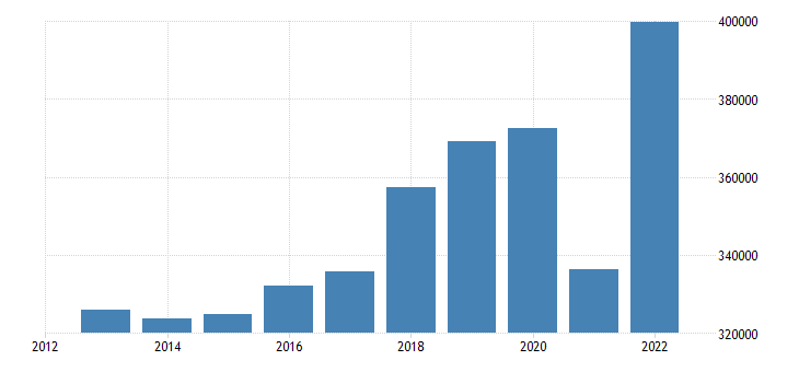 france intra eu trade imports eurostat data