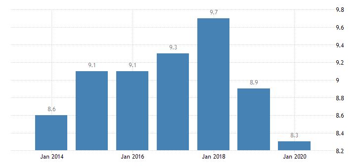 france involuntary temporary employment eurostat data