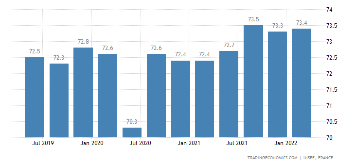 France Labor Force Participation Rate