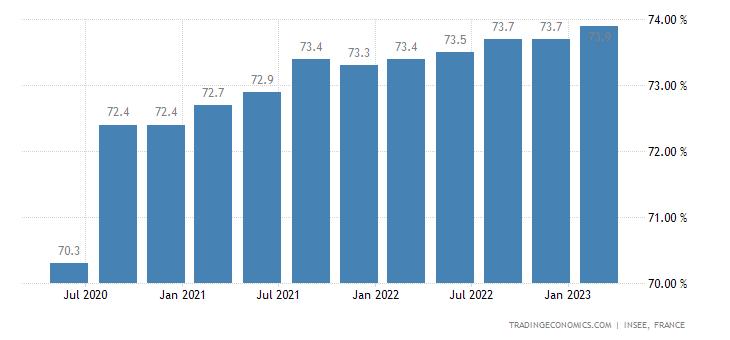 France Labor Force Participation Rate