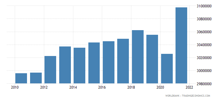france labor force total wb data