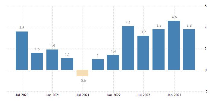 france labour cost idx business economy eurostat data