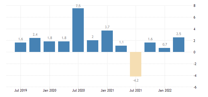 france labour cost idx construction eurostat data