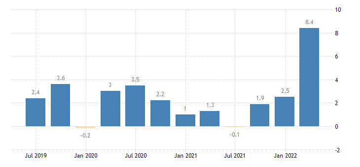 france labour cost idx financial insurance activities eurostat data