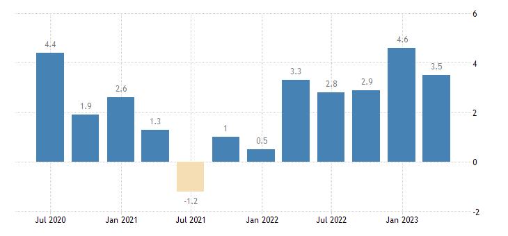 france labour cost idx industry except construction eurostat data