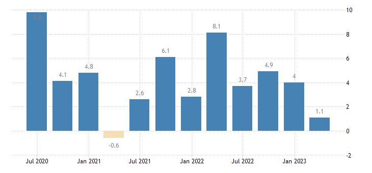 france labour cost idx real estate activities eurostat data