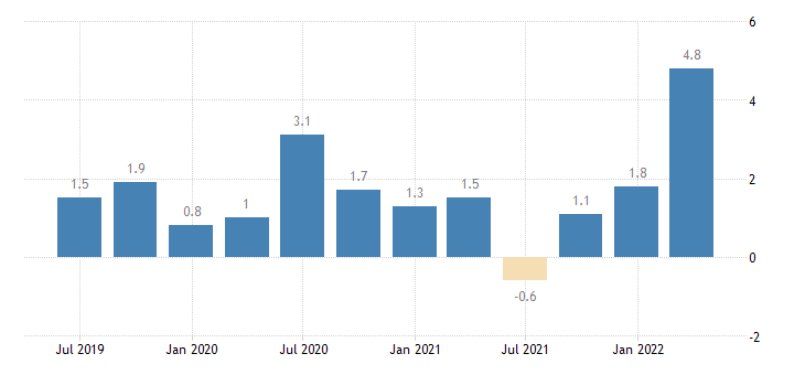 france labour cost idx services of the business economy eurostat data