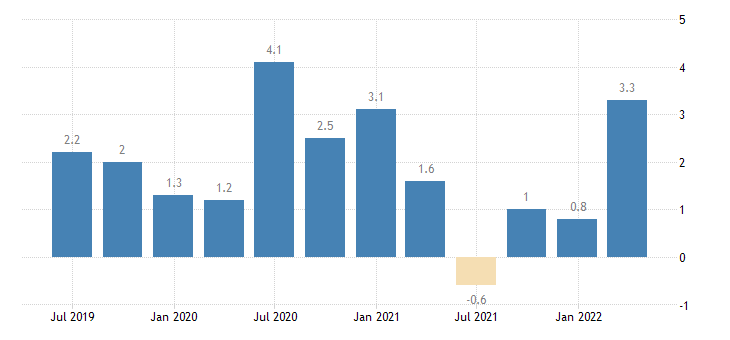 france labour cost idx wholesale retail trade repair of motor vehicles motorcycles eurostat data