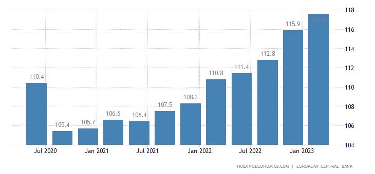 France Labour Costs