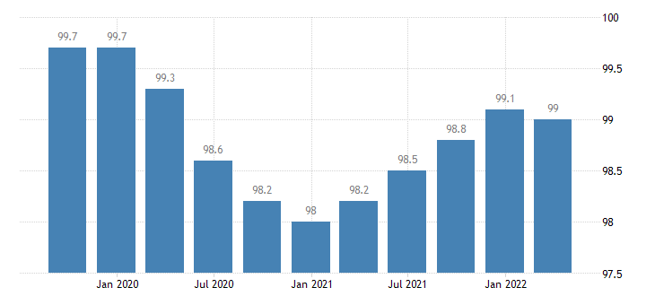 france labour input employment number of persons employed eurostat data
