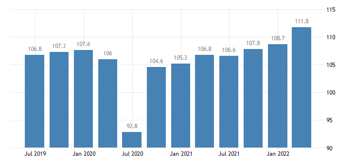france labour input gross wages salaries eurostat data