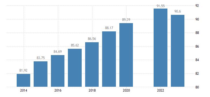 france last internet use in last 3 months eurostat data