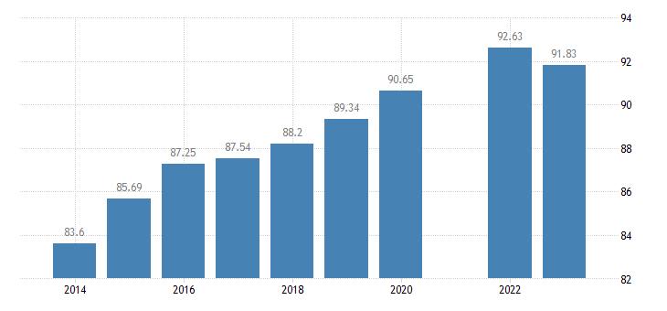 france last internet use in the last 12 months eurostat data