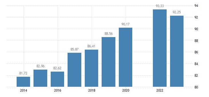 france level of internet access eurostat data