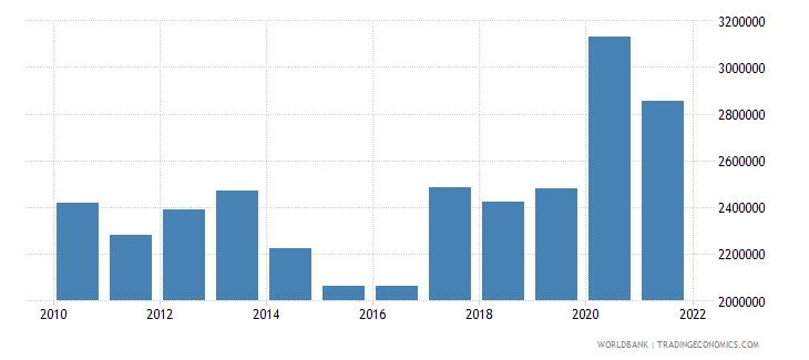 france liquid liabilities in millions usd 2000 constant wb data