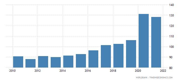 france liquid liabilities to gdp percent wb data