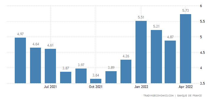 France Loan Growth YoY