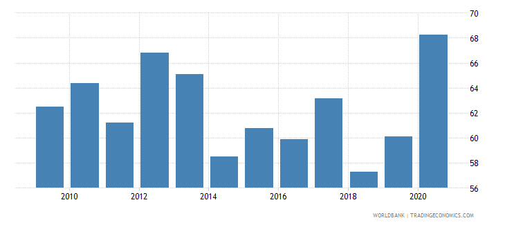 france loans from nonresident banks amounts outstanding to gdp percent wb data