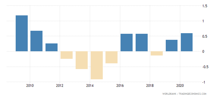 france loans from nonresident banks net to gdp percent wb data
