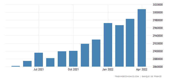 France Loans to Private Sector