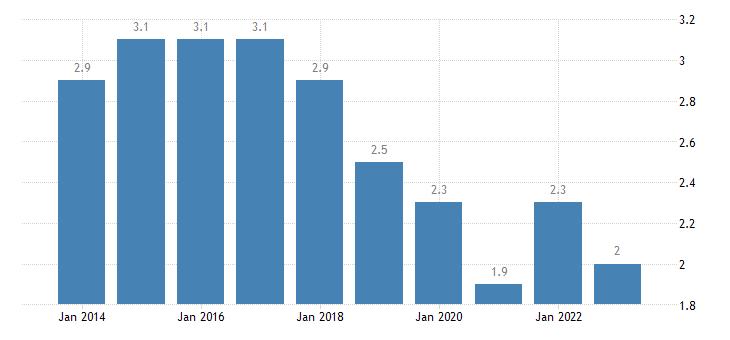 france long term unemployment rate eurostat data