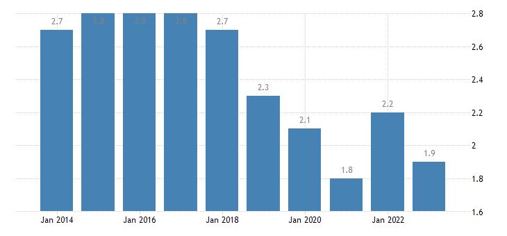 france long term unemployment rate females eurostat data