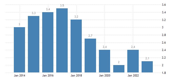 france long term unemployment rate males eurostat data